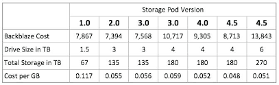 Pod Size Chart How Much Do Pods Cost To Move Dostidesirethane Co