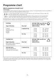 Programme Chart Zanussi Tc 180 User Manual Page 7 20