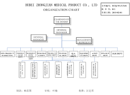 Zhongjian Medical Supplies Co Ltd Bandages Medical Gauze