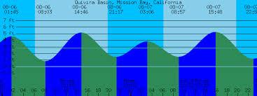 Quivira Basin Mission Bay California Tide Prediction