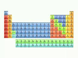 Element Chart With Names Complete List Of Name Of Element Of Periodic Table Chart