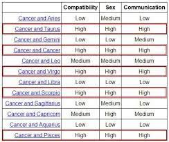 Cancer Zodiac Facts Google Search Zodiacs