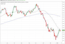 Trade Of The Day For January 15 2019 Energy Select Sector
