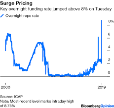 Chaotic Repo Funding Market Fell Asleep At The Wheel Bloomberg