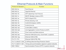 Ethernet Standards Chart Ethernet Protocol