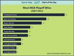 Deep Chart Mlb Mlb Phillies Not Yankees Are Mlbs Best Franchise
