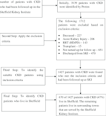 Flow Chart To Show How Ckd Patients In Sheffield Were