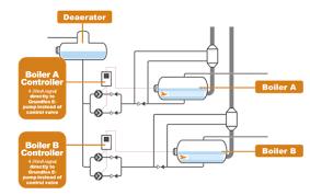 cleaver brooks complete boiler room solutions today s boiler fig 1