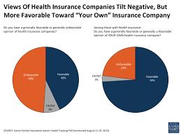 views of health insurance companies