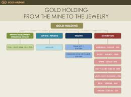 Gold Org Chart On The Trail Of Dubais Stolen Gold A Robbed Client Breaks