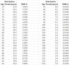 Required Minimum Distribution Percentage Chart My 7 5 Income Portfolio Seeking Alpha