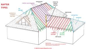 Roof Framing Definition Of Types Of Rafters Definition Of