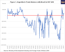 Notes On Trade Balances And Currency Values The Case Of