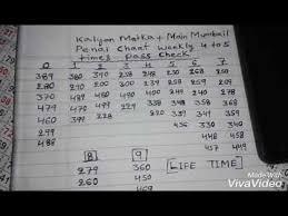 Kalyan Mumbai Penal Chart Videos Matching Family Pana Kaise Nikale Kalyan Mumbai