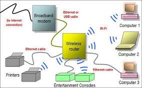 home network configuration diagram photo album   diagramsimages of home networking diagram diagrams