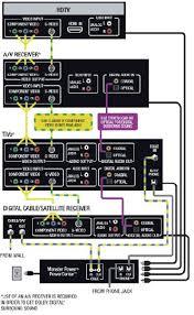 dvr diagram dvr pvr wiring diagram
