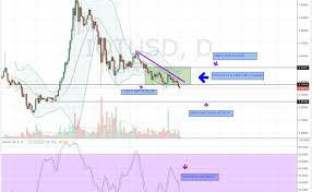 Alt Coin Trading Chart Technical Analysis