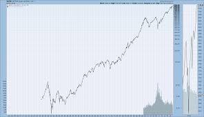 Nasdaq Index Chart History Market Indexes Historical Chart Gallery Stockcharts Com