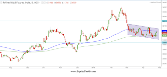 Gold Market Analysis Equitypandit
