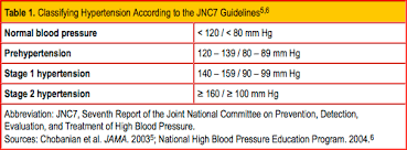 Stages Of Hypertension Chart Management Of Hypertensive Urgency And Emergency Clinician