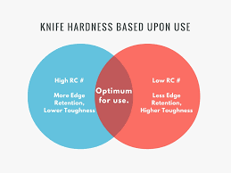 Rc Hardness Chart Understanding Rockwell Hardness In Knives At Knifeart Com