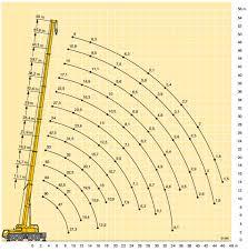 Liebherr Crane Load Chart Liebherr 70 Ton Crane Load Chart Bedowntowndaytona Com
