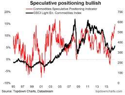 Speculative Chart Commodities Speculative Positioning At 10 Year High See It