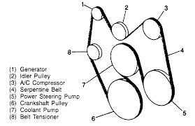 chevy 2 2 engine belt diagram • descargar com chevy 2 2 engine belt diagram