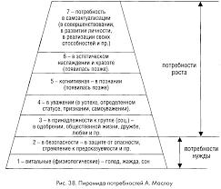 Реферат Потребности и мотивы личности com Банк  Потребности и мотивы личности