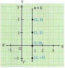 Equation Of Line Parallel To X Axis And Y Axis Lines Parallel X Or Y
