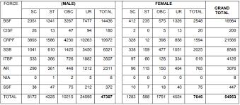 Crpf Height Weight Chart Sc 2019