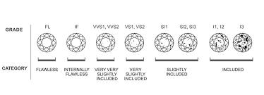 Diamond Clarity De Boulle Diamond Jewelry