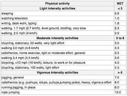 Metabolic Equivalent Chart Cardiac Metabolic Equivalent Scale Ot Board Study Tools
