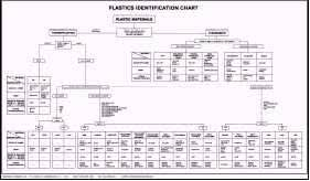 Material Identification Chart Welcome To Consultek