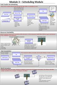 Do Flow Charts And Org Charts In Powerpoint And Visio