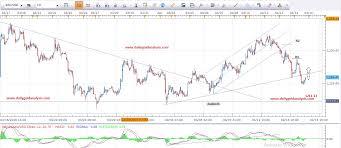 Forex Charts Free Charts Software Financechart Netdania