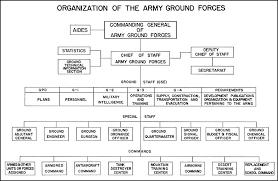 Hyperwar War Reports Of Marshall Arnold King Chapter 2