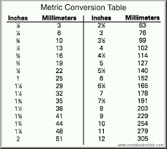 Inches To Millimeter Conversion Chart Metric Conversion Table Metric Conversion Chart Metric