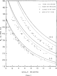Figure 2 From The Present Status Of The Calibration Of