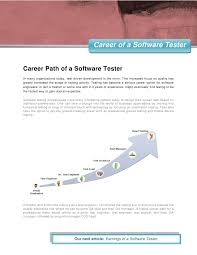 career path of a software tester career of a software testercareer path of a software testerin many organizations today test driven