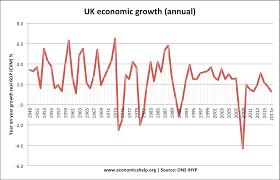 Uk Economic Growth Charts Data On Economic Growth In Uk Economics Help