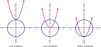 system with one solution equation example tessshlo