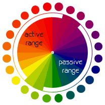Color Wheel Color Circle Color Relationships
