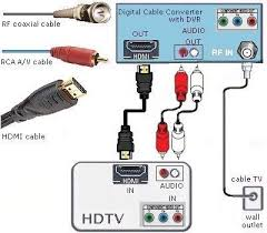 cable wiring hookup diagrams hdtv hdmi digital cable tv why would you want this configuration to view high definition tv shows digital transmission of audio and video signals