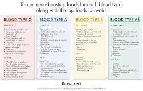 A Positive Blood Type Diet Chart Www Bedowntowndaytona Com