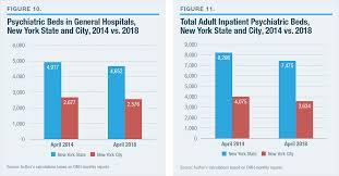 Systems Under Strain Deinstitutionalization In New York