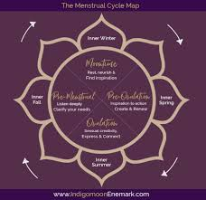 Menstrual Cycle Moon Chart Understand The Four Phases Of Your Menstrual Cycle