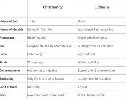 Bible Translation Comparison Chart Facebook Lay Chart