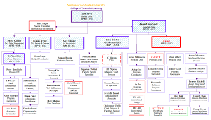 Organizational Chart College Of Extended Learning San