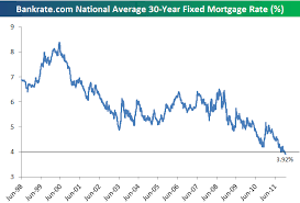 Bankrate Mortgage Chart 30 Year Fixed Mortgage Rate Dips Below 4 Seeking Alpha